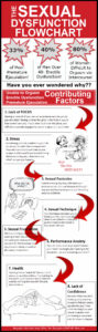 sexual dysfunction flowchart infographic