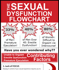 sexual dysfunction flowchart