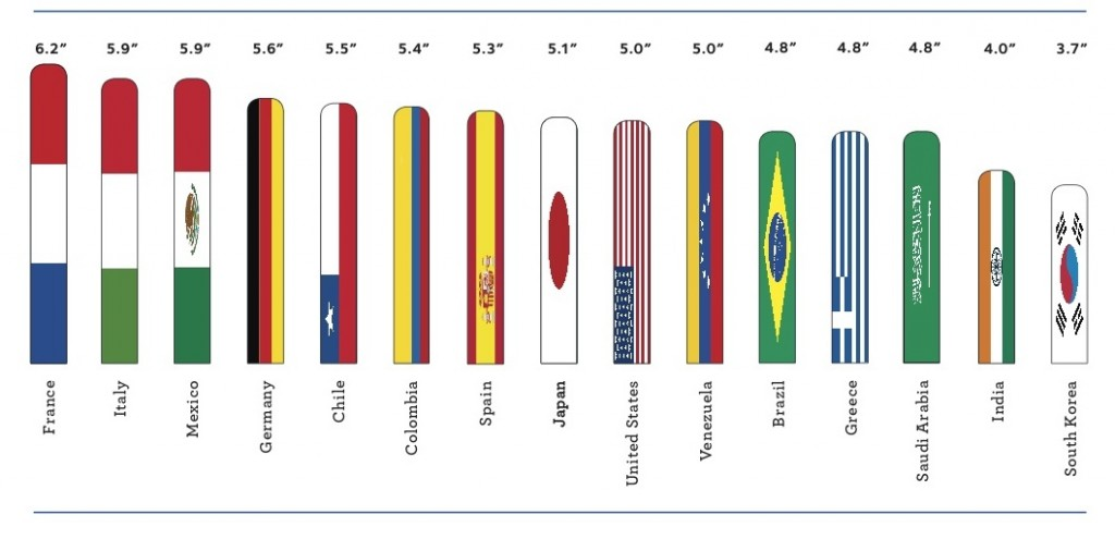 average penis size per country