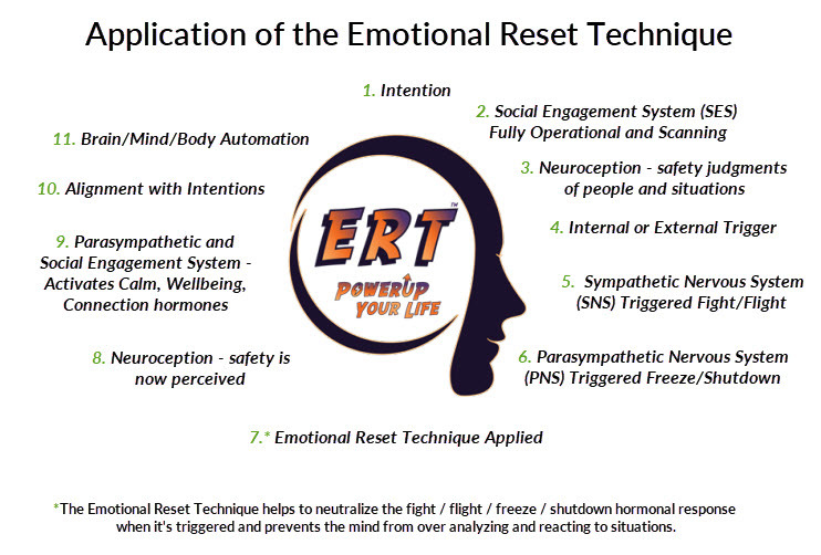 emotional reset technique application